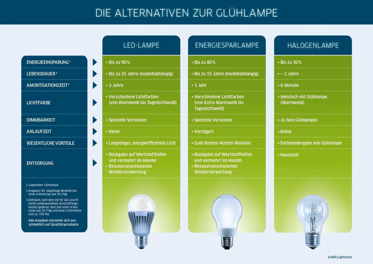 LED-, Energiespar- und Halogenlampen im Vergleich für den Bau einer Designerlampe