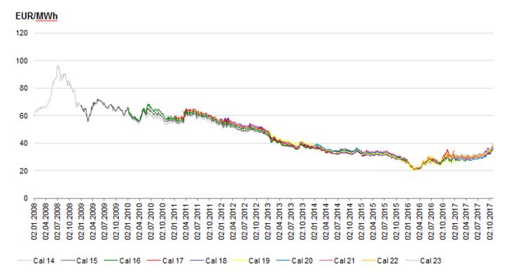 Großhandels-Strompreise - EEX