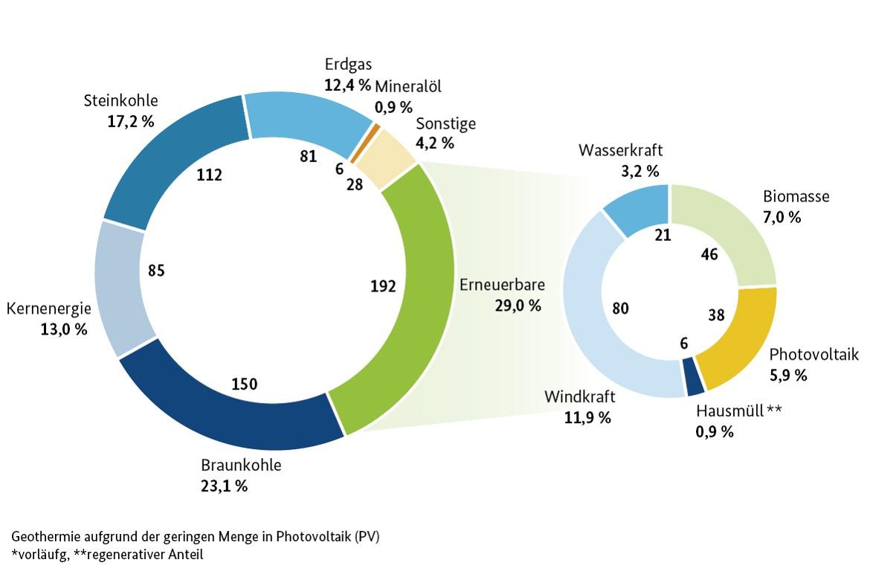 Bild: Bruttostromerzeugung in Deutschland 2016 in TWh; vorläufige Zahlen, z.T. geschätzt; ** regenerativer Anteil; Stand: März 2017 - © AG Energiebilanzen