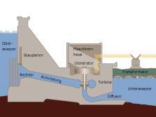 Bild: Schema eines Wasserkraftwerkes ausgestattet mit einer Francis-Turbine , Wikimedia Gemeinfrei