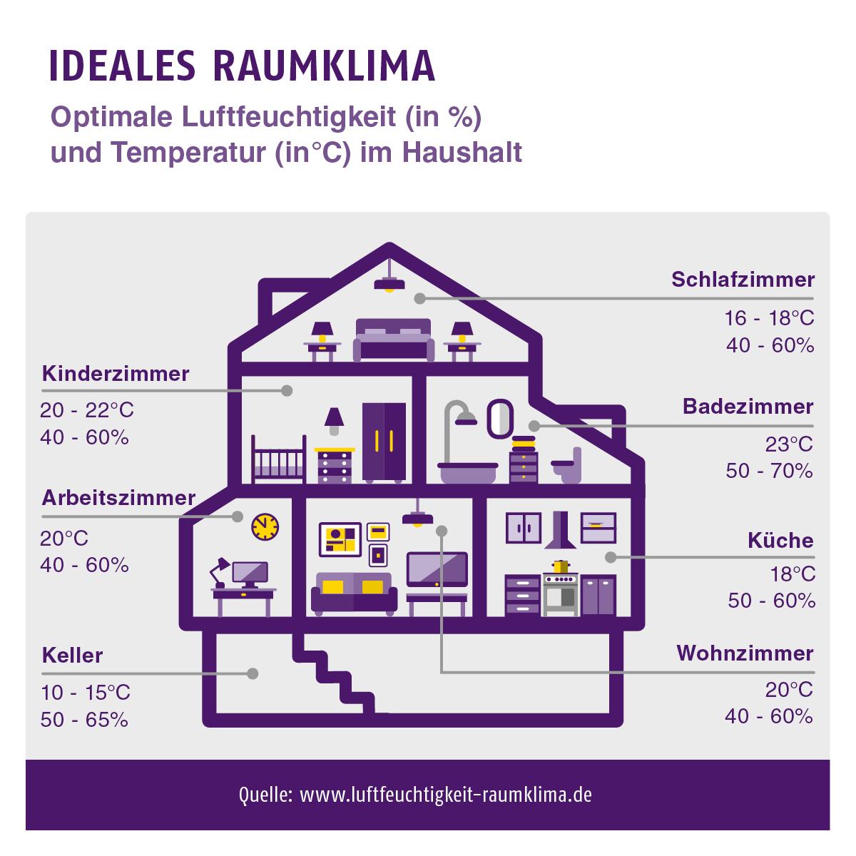 Energiesparen: Ideales Raumklima im Haushalt - © luftfeuchtigkeit-raumklima.de