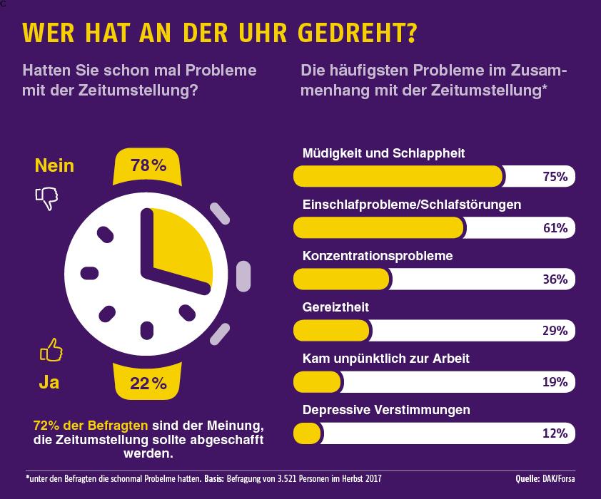 Umfrage: Die häufigsten Probleme in Zusammenhang mit der Zeitumstellung