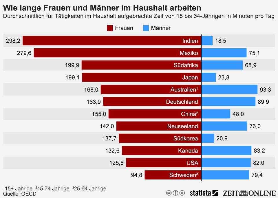 Die Grafik zeigt, wie viele Minuten Männer und Frauen pro Land durchschnittlich jeden Tag für Aufgaben im haushalt aufbringen