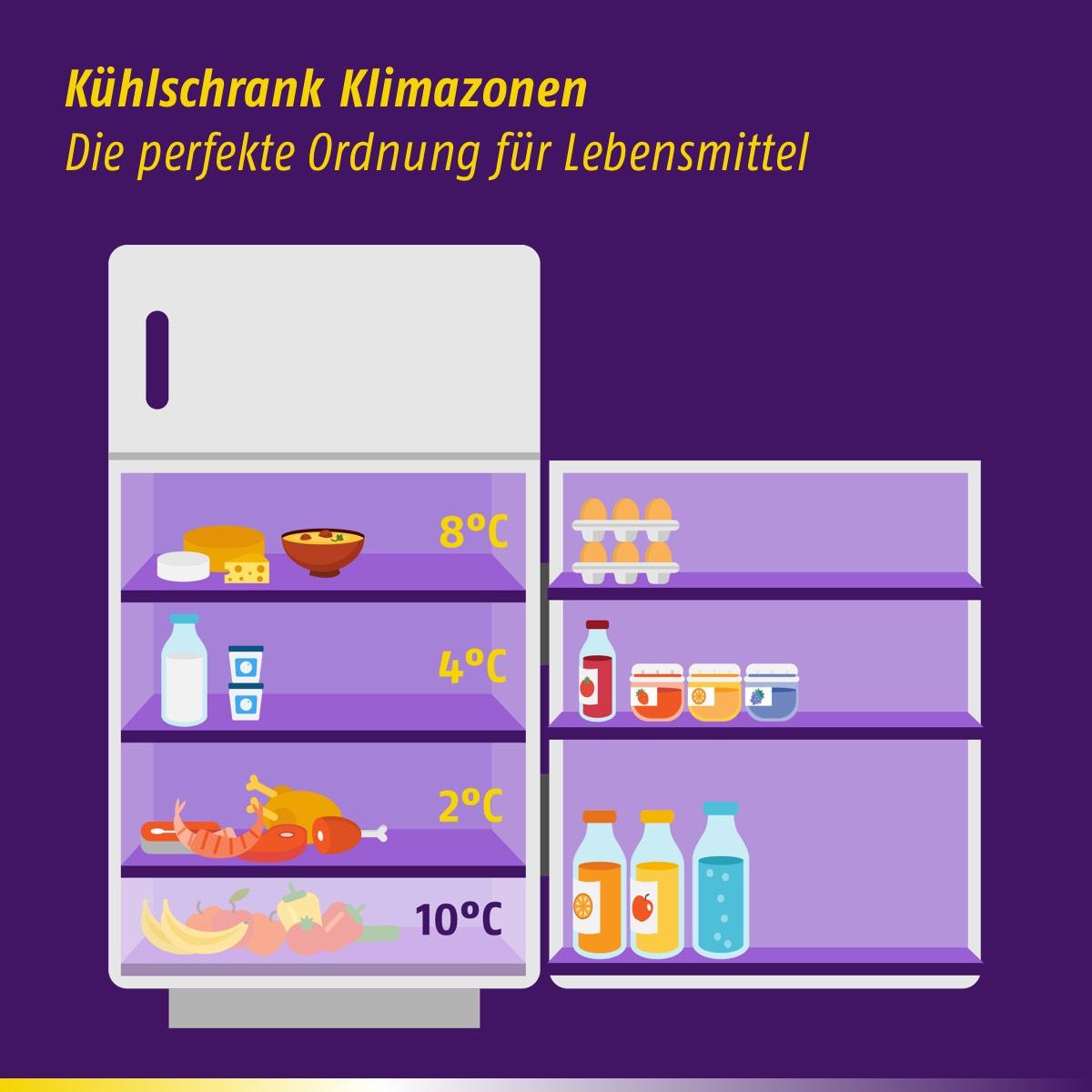 Ordnung im Kühlschrank - Klimazonen