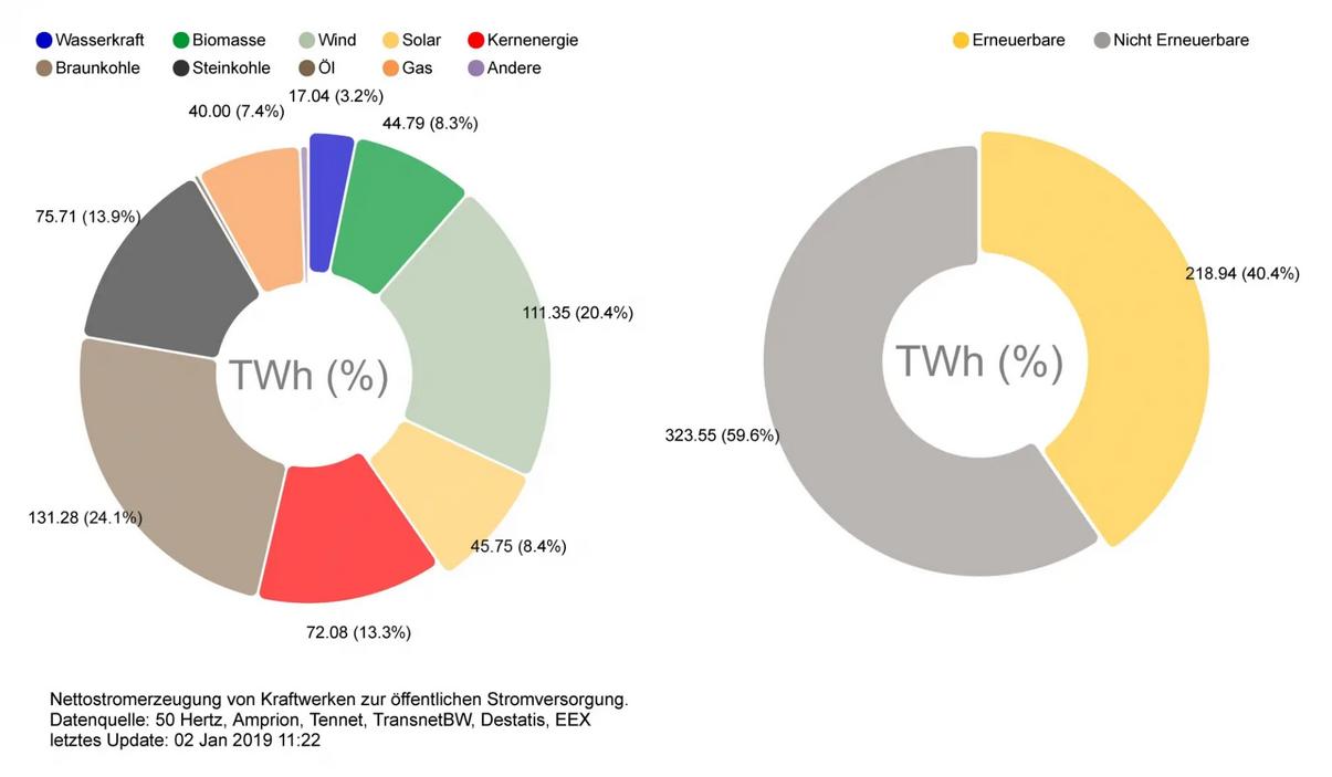 Strommix in Deutschland 2018 - Anteil der erneuerbaren Energien - Über 40% Ökostrom © Fraunhofer-ISE | Bruno-Burger