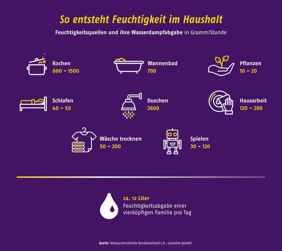 Feuchtigkeitsquellen im Haushalt - © Verbraucherzentrale Bundesverband e.V., co2online