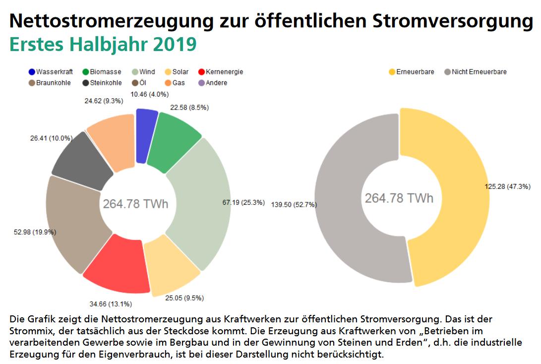 Nettostromerzeugung zur öffentlichen Stromversorgung - Erstes Halbjahr 2019